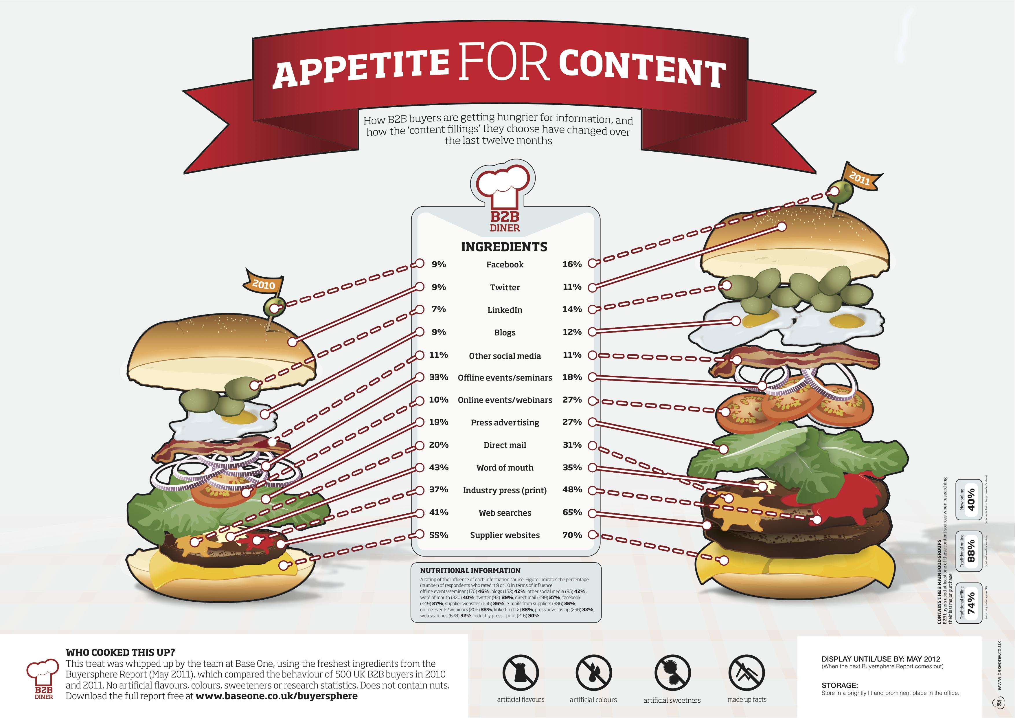 B2B_content_marketing_growing_appetite